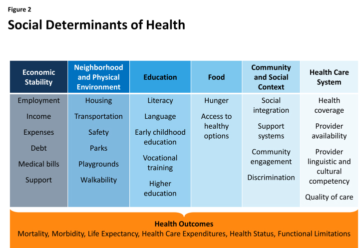 What Are Social Determinants Of Health Aligning For Health